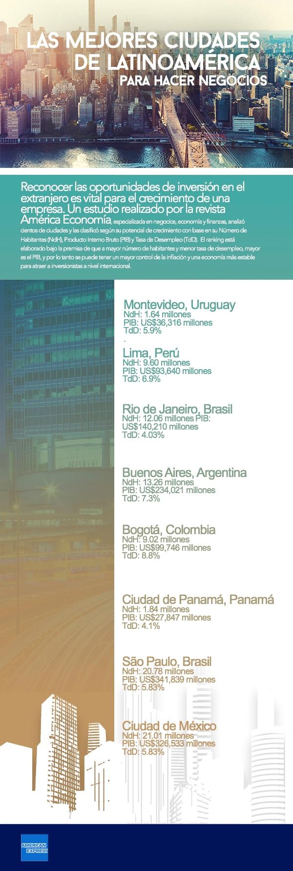 Las mejores ciudades de Latinoamérica para hacer negocios