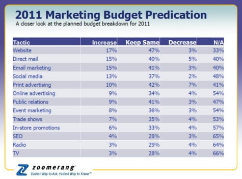 the state of small business online marketing budgets