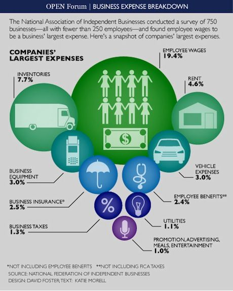 How Small Businesses Spend Their Money