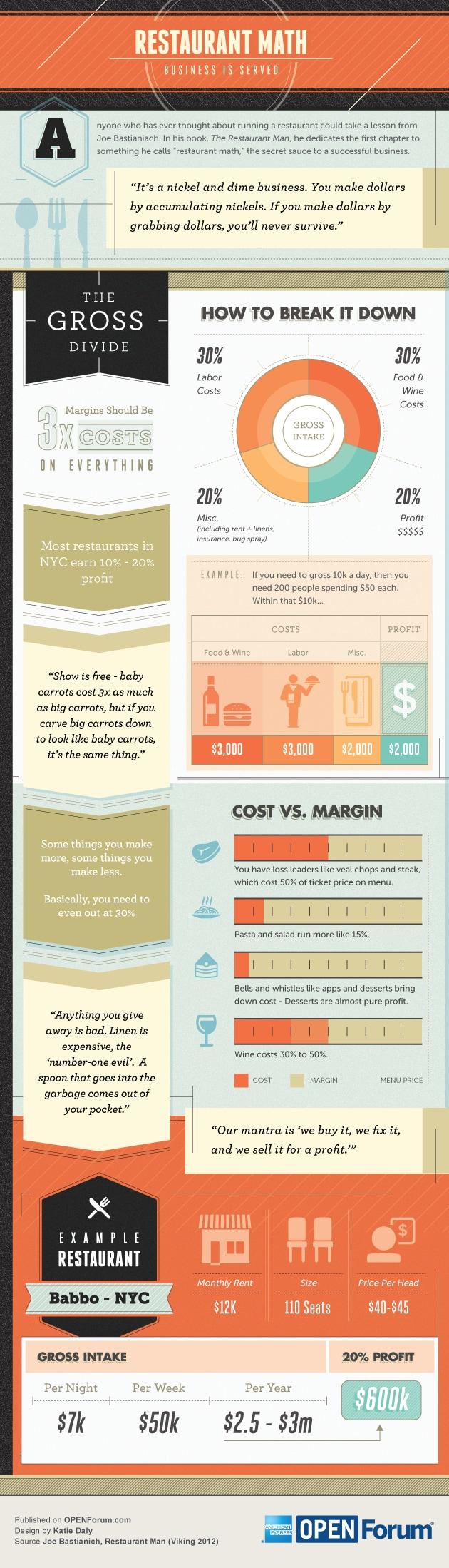 Restaurant Math: Formula for Profitability