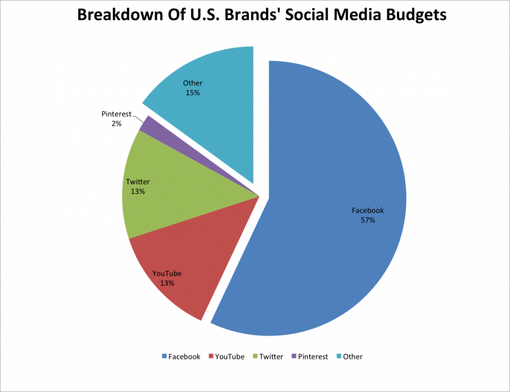 Business Intelligence social media budget share